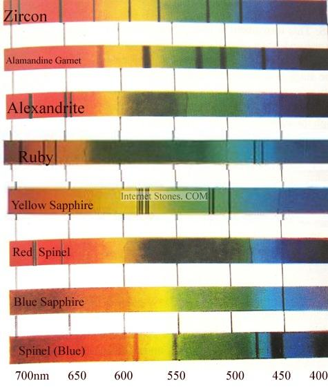 The Absorption Bands/ Spectra of Some Gemstones taken by using a spectroscope