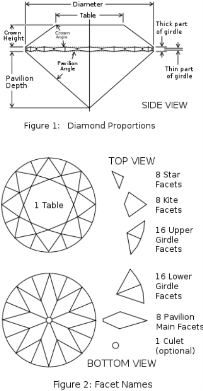The figures above illustrate the diamond proportions and facets of a round brilliant cut.