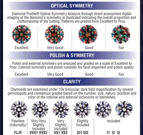 The Inside Panel of the GCAL Diamond ID Certificate