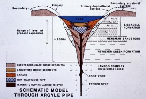 Model of Argyle Lamproite pipe