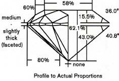 Proportional Graphic Representation diamond