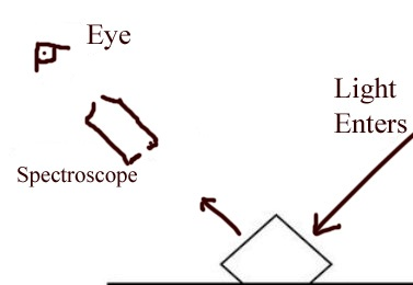 The correct position for using a spectroscope